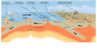 Gerakan patahan pada Litosfer (Gerakan Tektonik)